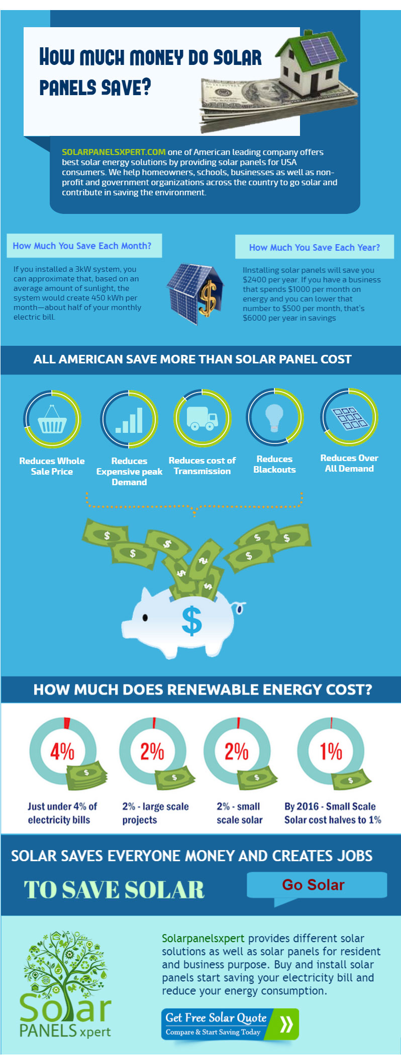 how much money do solar panels save